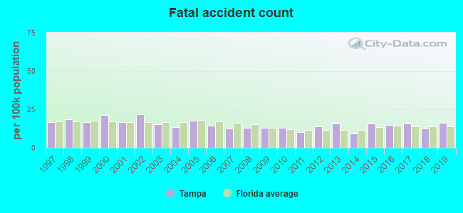 Fatal car crashes and road traffic accidents in Tampa, Florida