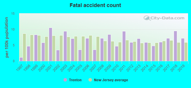 Fatal car crashes and road traffic accidents in Trenton, New