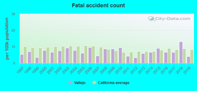 Fatal car crashes and road traffic accidents in Vallejo