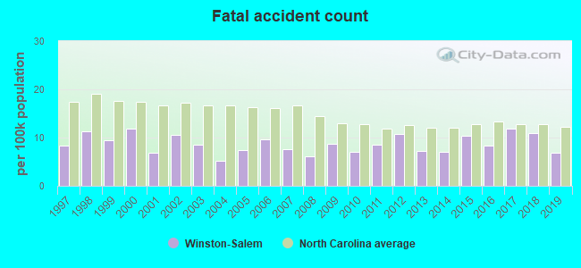 Fatal car crashes and road traffic accidents in Winston