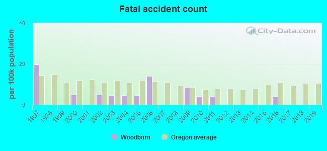 Fatal car crashes and road traffic accidents in Woodburn, Oregon