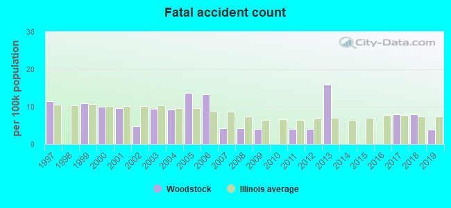 Fatal car crashes and road traffic accidents in Woodstock, Illinois