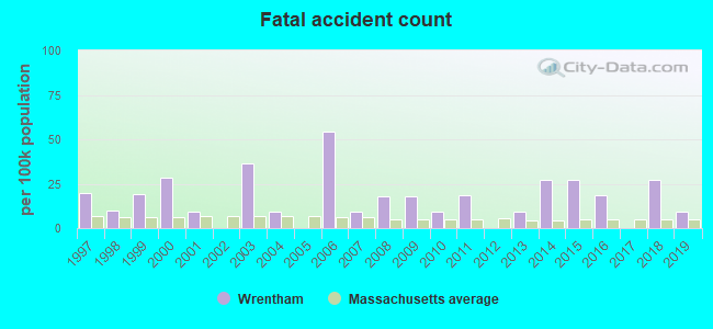 Fatal car crashes and road traffic accidents in Wrentham, Massachusetts