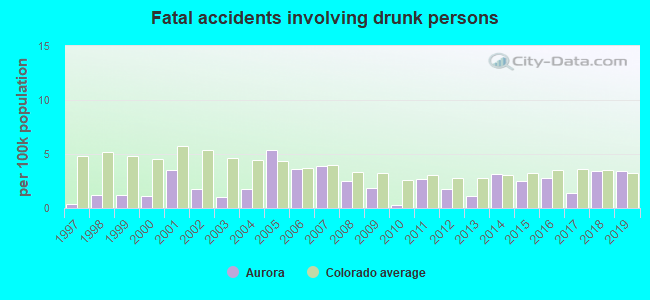Fatal car crashes and road traffic accidents in Aurora, Colorado