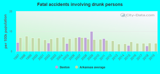 Fatal car crashes and road traffic accidents in Benton, Arkansas