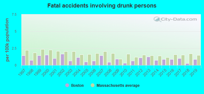 Fatal car crashes and road traffic accidents in Boston, Massachusetts