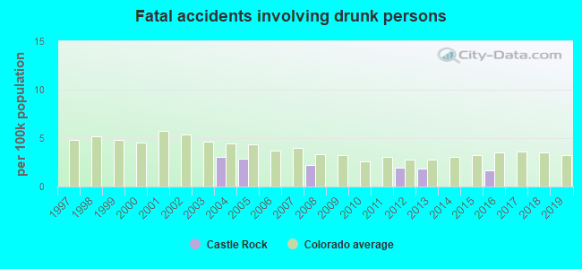 Fatal car crashes and road traffic accidents in Castle Rock, Colorado