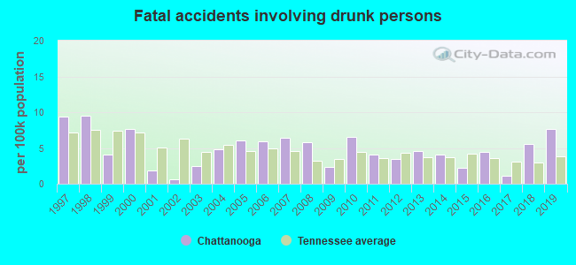 Fatal car crashes and road traffic accidents in Chattanooga