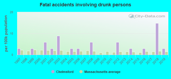 Fatal car crashes and road traffic accidents in Chelmsford