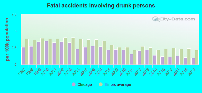 Fatal car crashes and road traffic accidents in Chicago