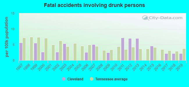Fatal car crashes and road traffic accidents in Cleveland