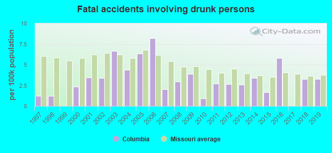 Fatal car crashes and road traffic accidents in Columbia, Missouri