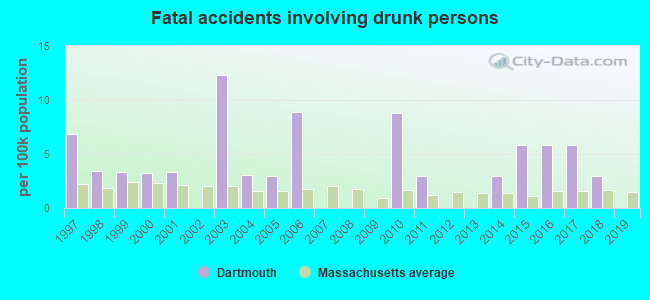 Fatal car crashes and road traffic accidents in Dartmouth