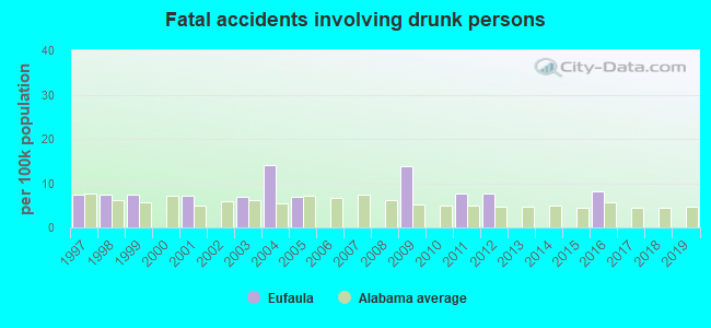 Fatal car crashes and road traffic accidents in Eufaula, Alabama