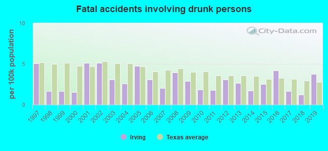 Fatal car crashes and road traffic accidents in Irving, Texas