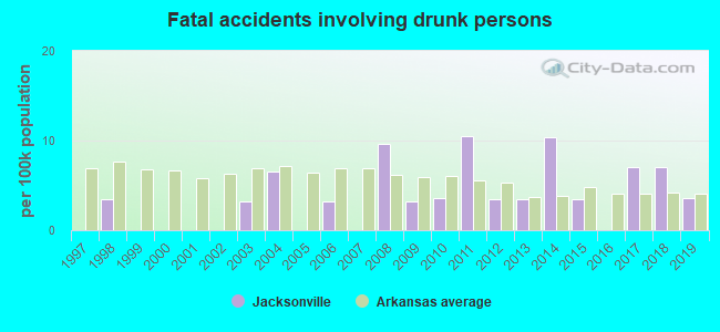 Fatal car crashes and road traffic accidents in Jacksonville, Arkansas