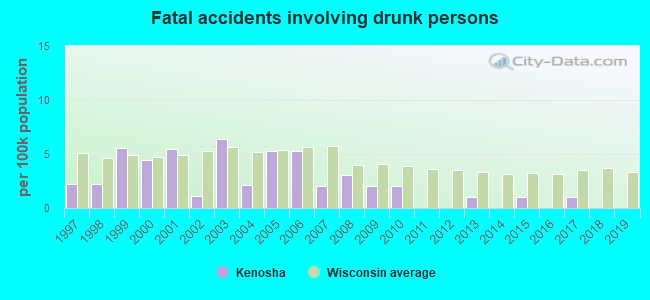 Fatal car crashes and road traffic accidents in Kenosha