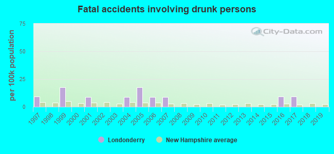 Fatal car crashes and road traffic accidents in Londonderry, New