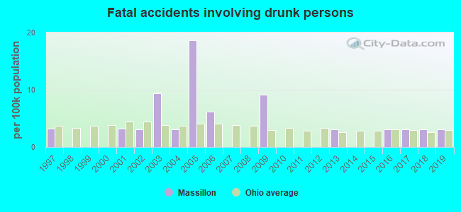 Fatal car crashes and road traffic accidents in Massillon, Ohio