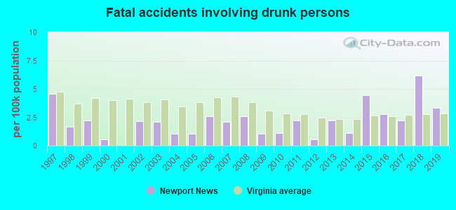 Fatal car crashes and road traffic accidents in Newport News