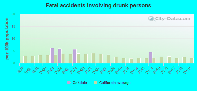 Fatal car crashes and road traffic accidents in Oakdale, California