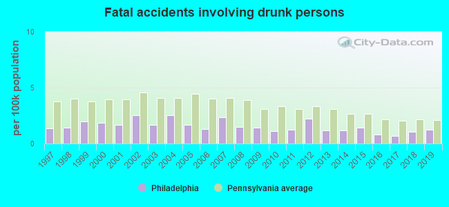 Fatal car crashes and road traffic accidents in Philadelphia