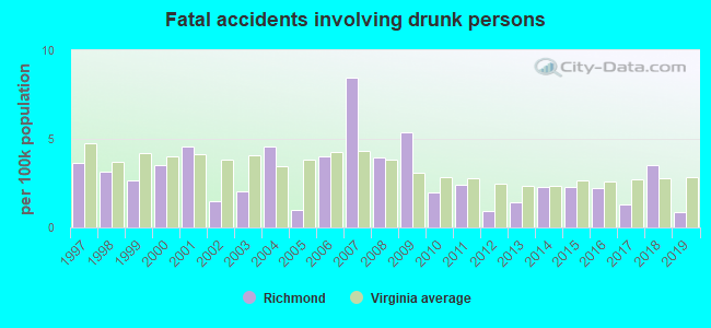 Fatal car crashes and road traffic accidents in Richmond