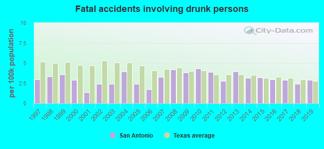 Fatal car crashes and road traffic accidents in San Antonio, Texas