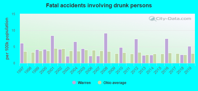 Fatal car crashes and road traffic accidents in Warren, Ohio