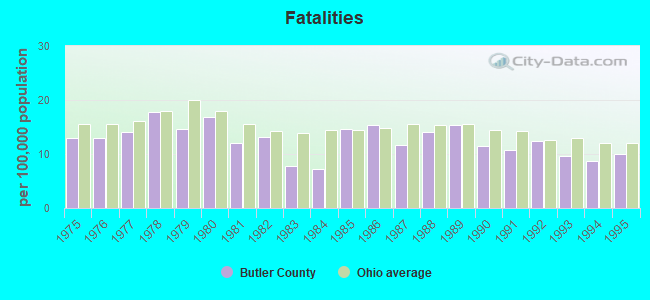 Butler County, Ohio detailed profile - houses, real estate