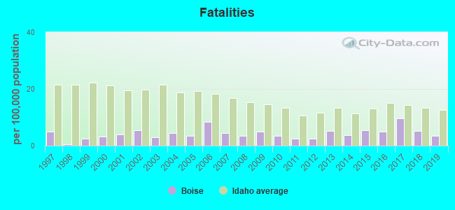 Fatal car crashes and road traffic accidents in Boise, Idaho