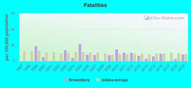 Fatal car crashes and road traffic accidents in Brownsburg