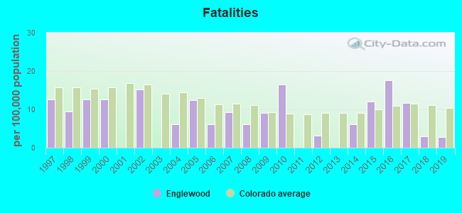 Fatal car crashes and road traffic accidents in Englewood