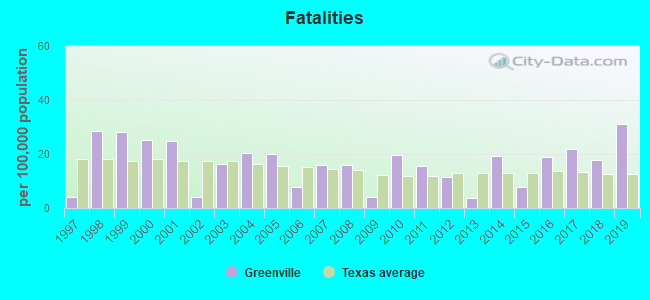 Fatal car crashes and road traffic accidents in Greenville, Texas