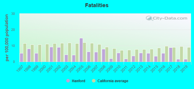 Fatal car crashes and road traffic accidents in Hanford, California