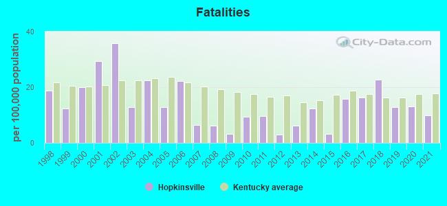 pierdere în greutate hopkinsville ky