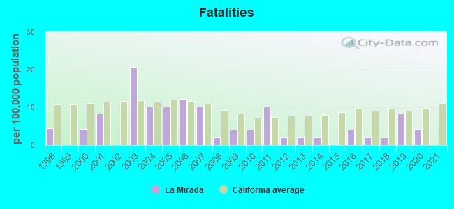 Fatalities
