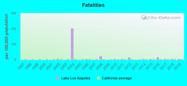 Fatal car crashes and road traffic accidents in Lake Los Angeles