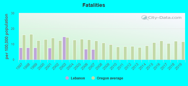 Fatal car crashes and road traffic accidents in Lebanon, Oregon