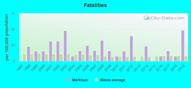 Fatal Car Crashes And Road Traffic Accidents In Markham Illinois