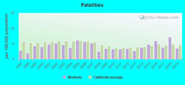 Fatal car crashes and road traffic accidents in Modesto, California