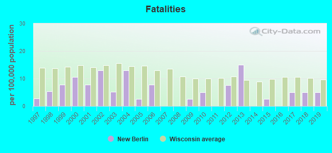 Fatal car crashes and road traffic accidents in New Berlin