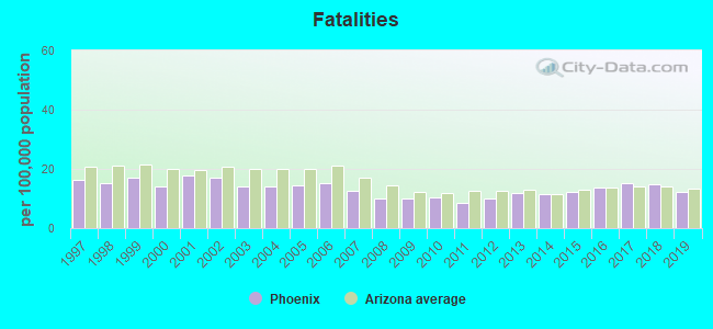 Fatal car crashes and road traffic accidents in Phoenix, Arizona