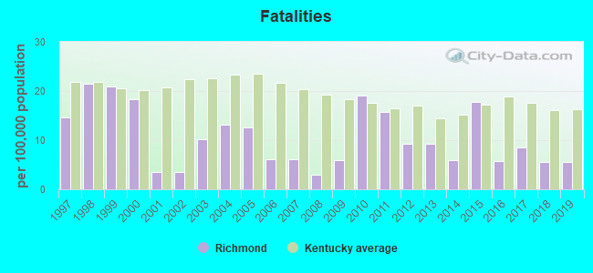 Fatal car crashes and road traffic accidents in Richmond, Kentucky