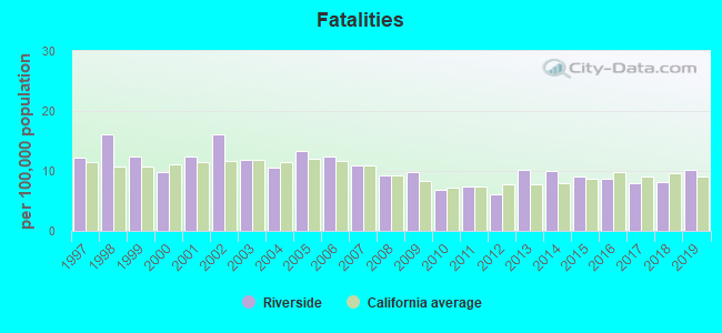 Fatal car crashes and road traffic accidents in Riverside, California