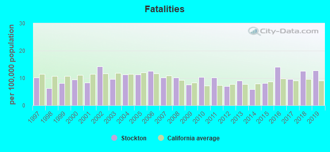 Fatal car crashes and road traffic accidents in Stockton, California