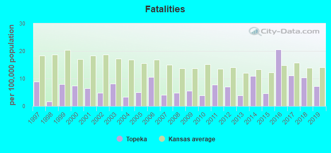 Fatal car crashes and road traffic accidents in Topeka, Kansas