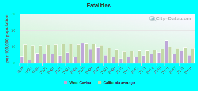 Fatal car crashes and road traffic accidents in West Covina