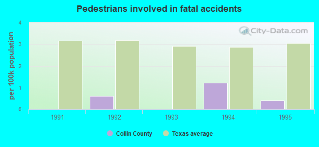 Pedestrians involved in fatal accidents