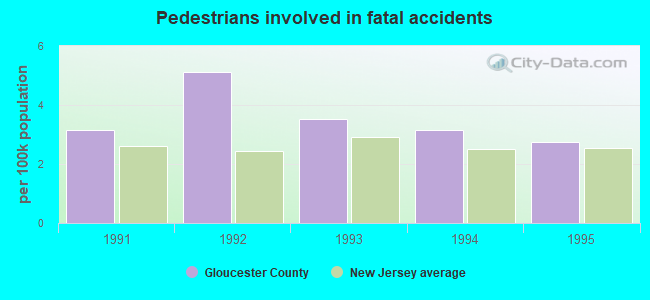 Gloucester County, New Jersey detailed profile - houses